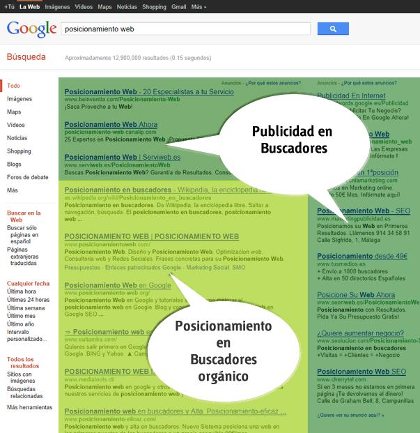 Posicionamiento web en Buscadores (SEO vs. SEM)